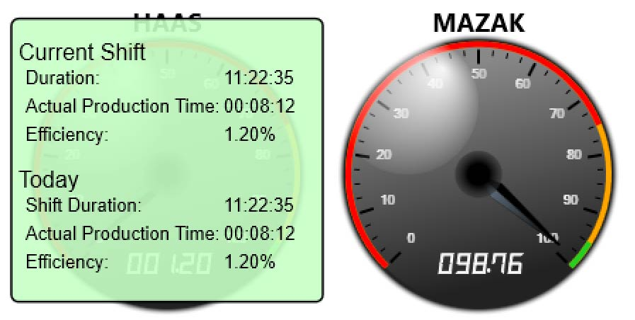 Gauge displaying shift duration and actual production time